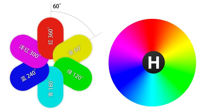 hsl模型H